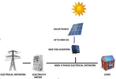 Grid-tie Solar2